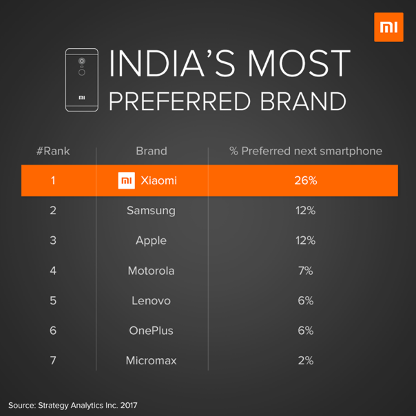 Xiaomi is the most preferred smartphone brand in India ...